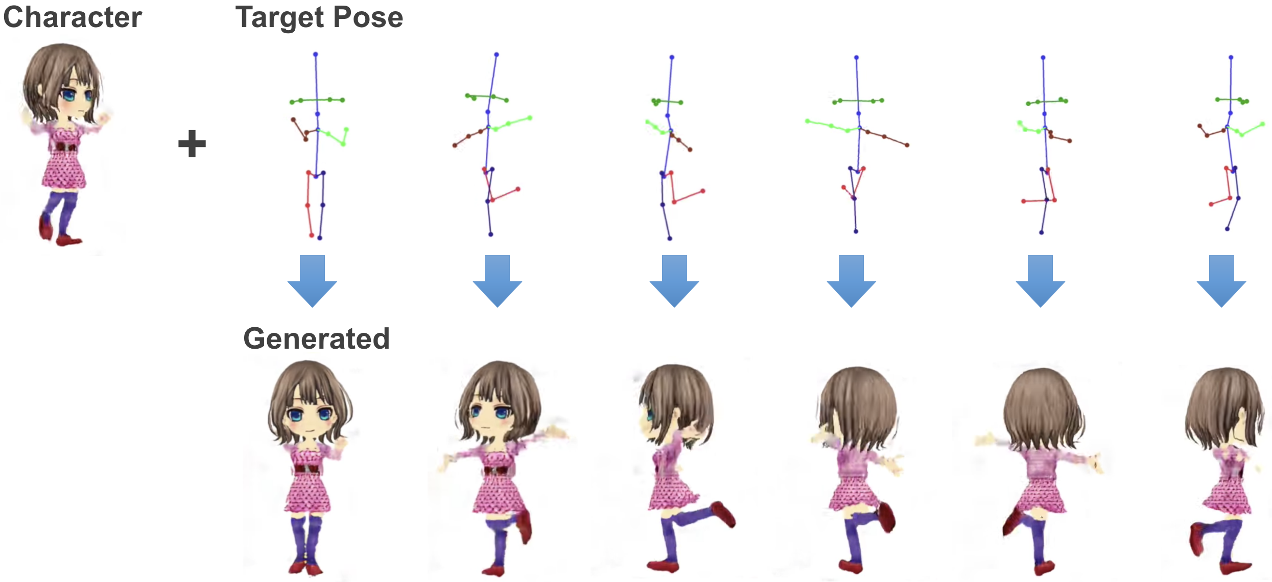 More specifically we map the representation of the specified anime character into