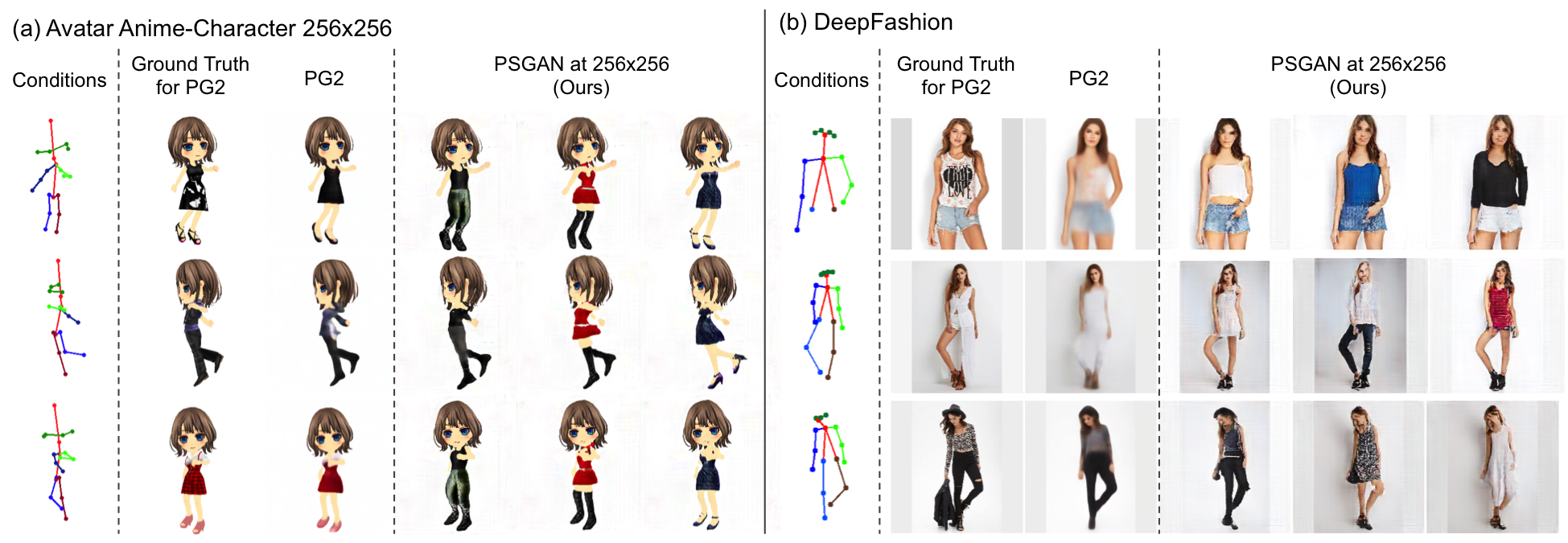 Comparison of generated image quality based on pose conditions
